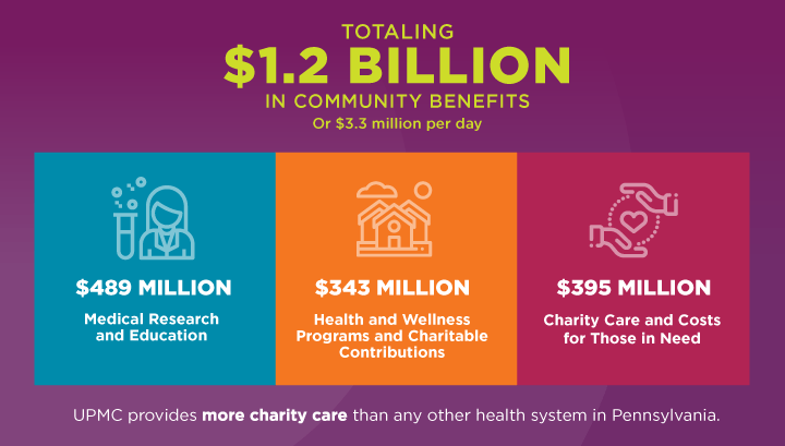 Showing We Care | 2018 UPMC Community Benefits Report