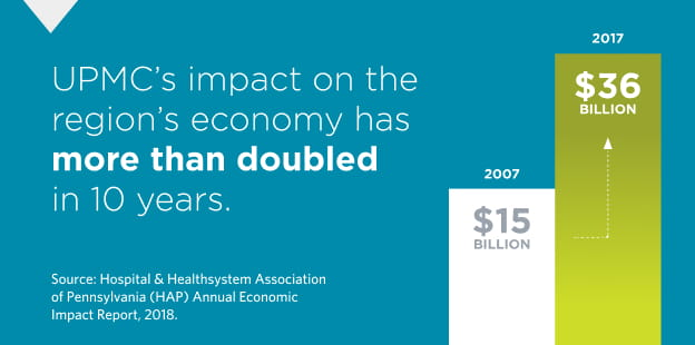 UPMC's impact on the region's economy has more than doubled in 10 years.