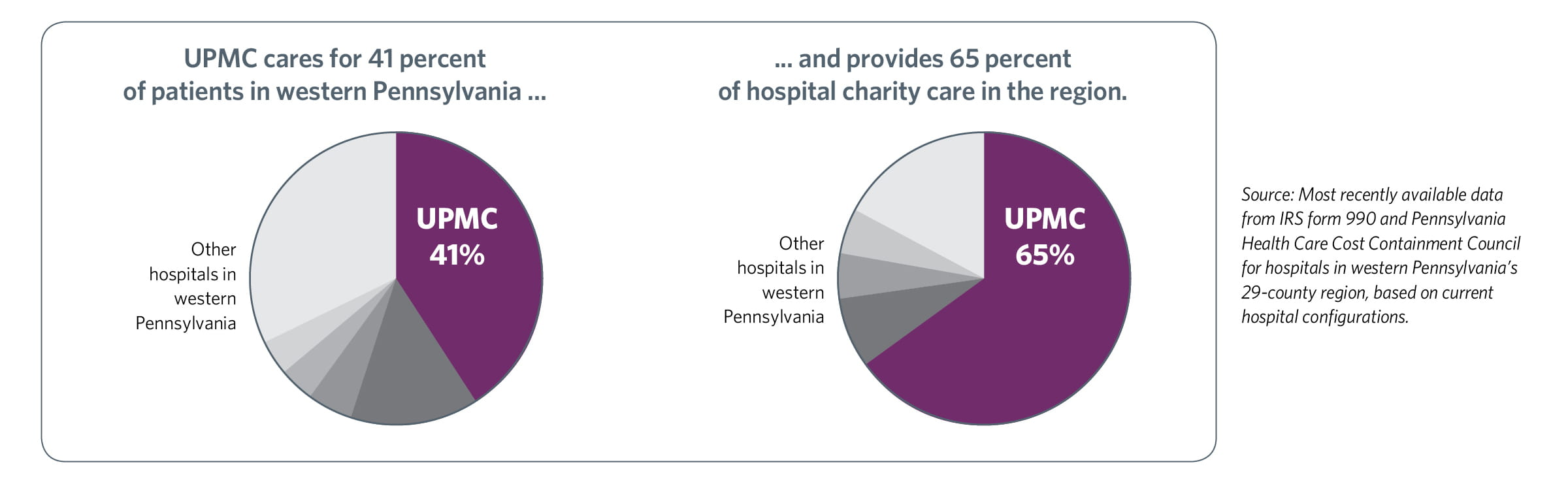 UPMC Fast Facts: Charity Care