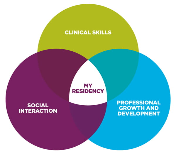 Upmc S My Residency Program Is A Commitment To New Nurses And Designed Support Them As They Make The Transition From Basic Nursing Education