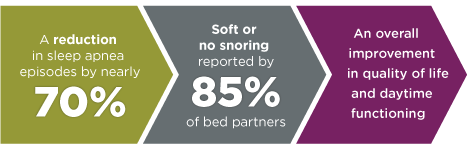 70% reduction in sleep apnea, 85% softer or no snoring, overall quality of life improvement