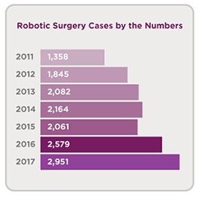 Robotic surgery cases per year. 2011, 1,358. 2012, 1,845. 2013, 2,082. 2014, 2,164. 2015, 2,061. 2016, 2,579. 2017, 2,951.